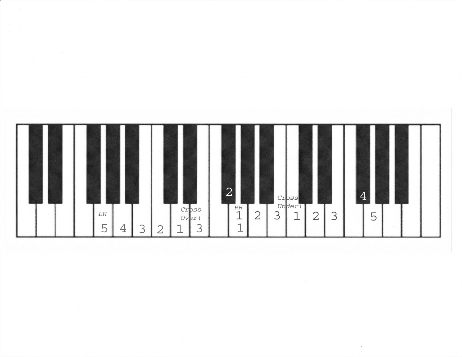 G Major Piano Scale - Viewing Gallery C Flat Major Scale